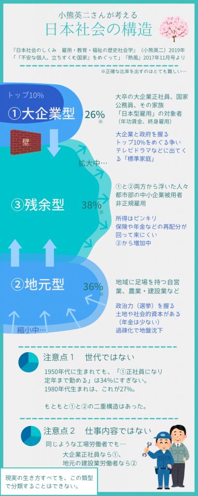 日本社会の構造(生き方の三つの類型)