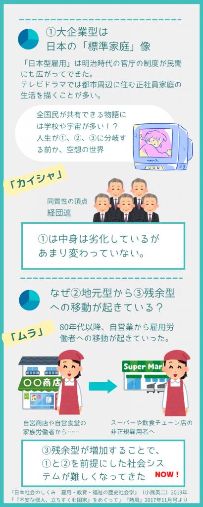 日本社会の構造その2